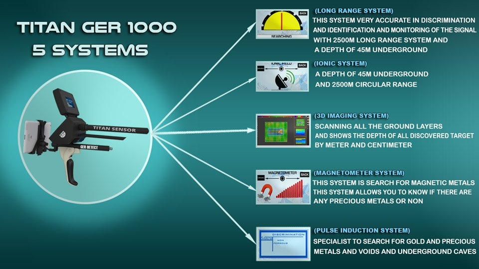 TITAN GER - 1000 one device 5 systems - gold & metal detector